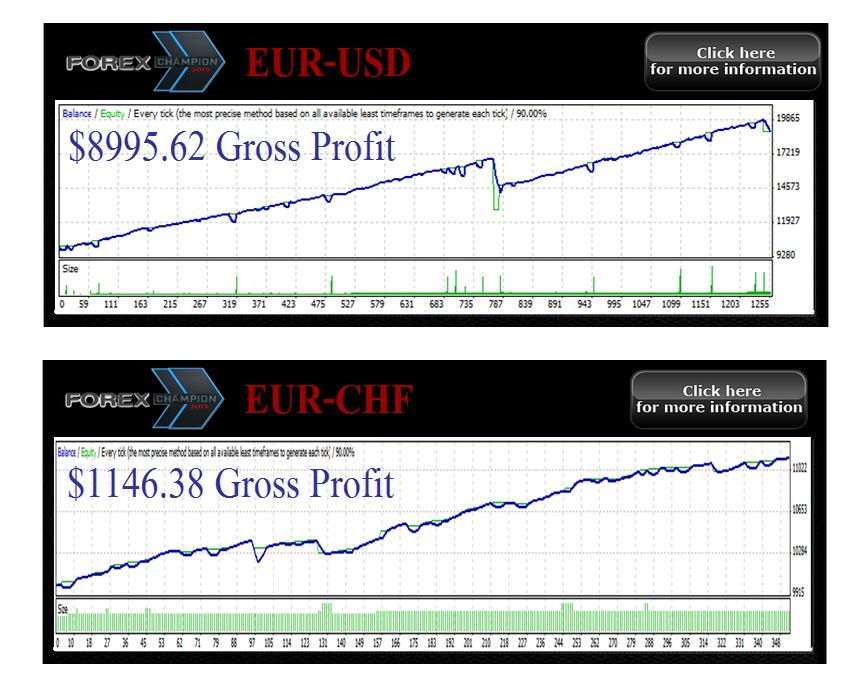 EA FX Charger: Robot Trading Spesialis EUR/USD