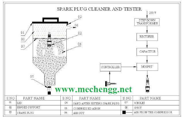 DIAGRAM OF SPARK PLUG CLEARER AND TESTER