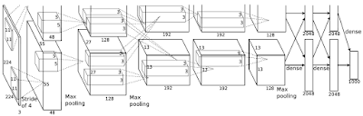 The AlexNet Architecture