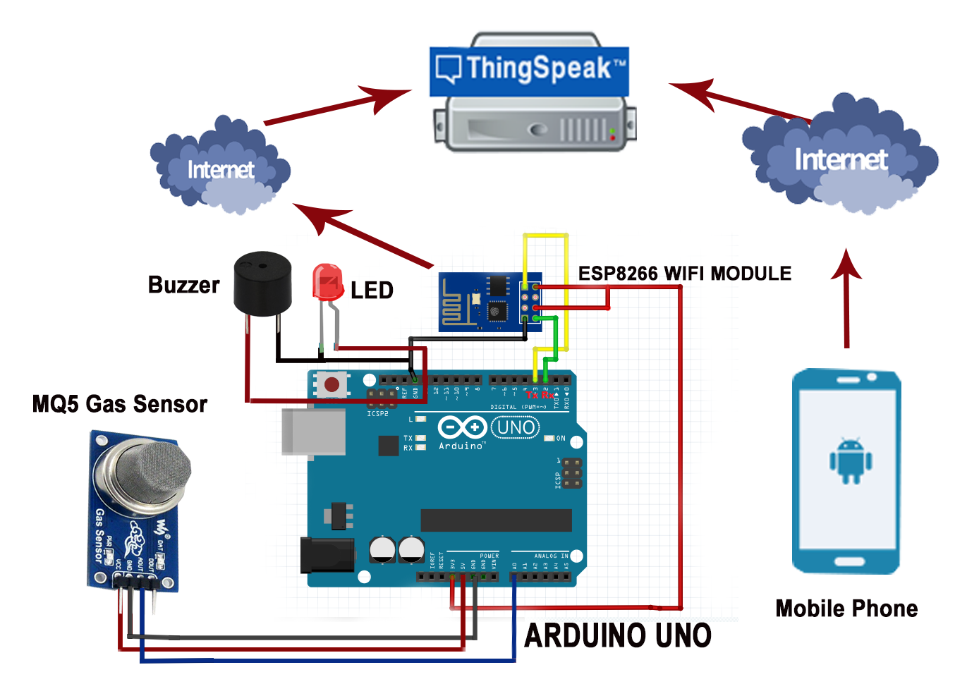 IOT Based LPG/CNG Gas Leakage Detection & Alert Using Arduino UNO