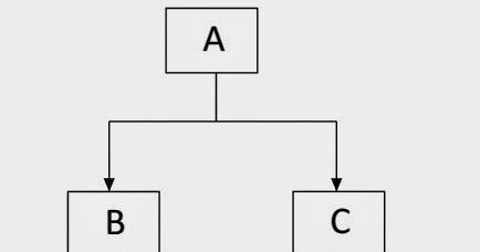 Programming for beginners: Multipath Inheritance