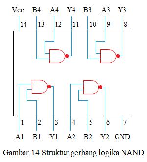 struktur gerbang logika nand