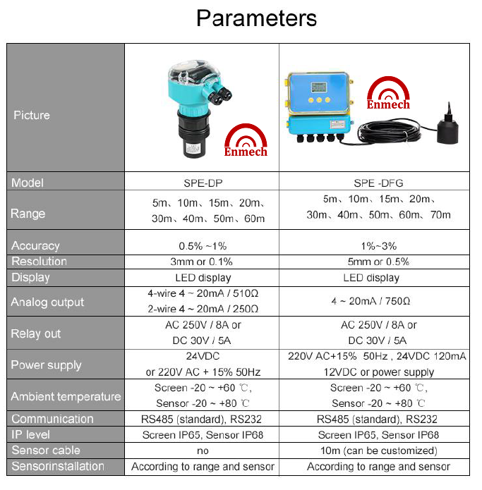 4 wire ultrasonic level transmitter stationary front diagram environmech sdn bhd malaysia as a result of non contact measurement measured media is almost unlimited can be used to measure the height variety liquid and solid materials