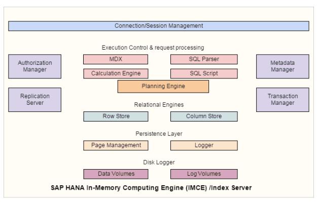 WIT Institute: HANA Extension Nodes for BW-on-HANA