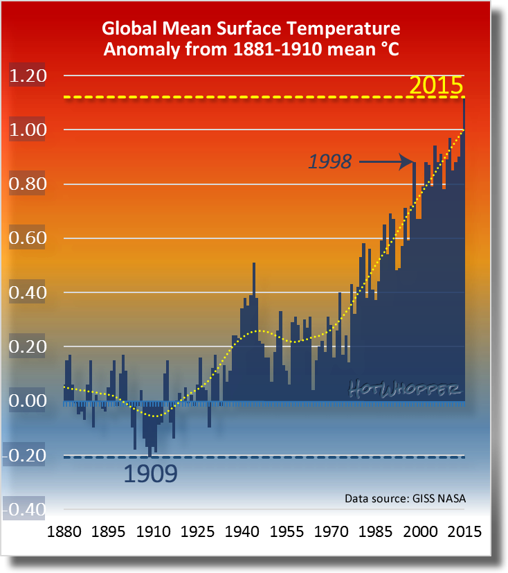 nasa surface temperatures - 734×827