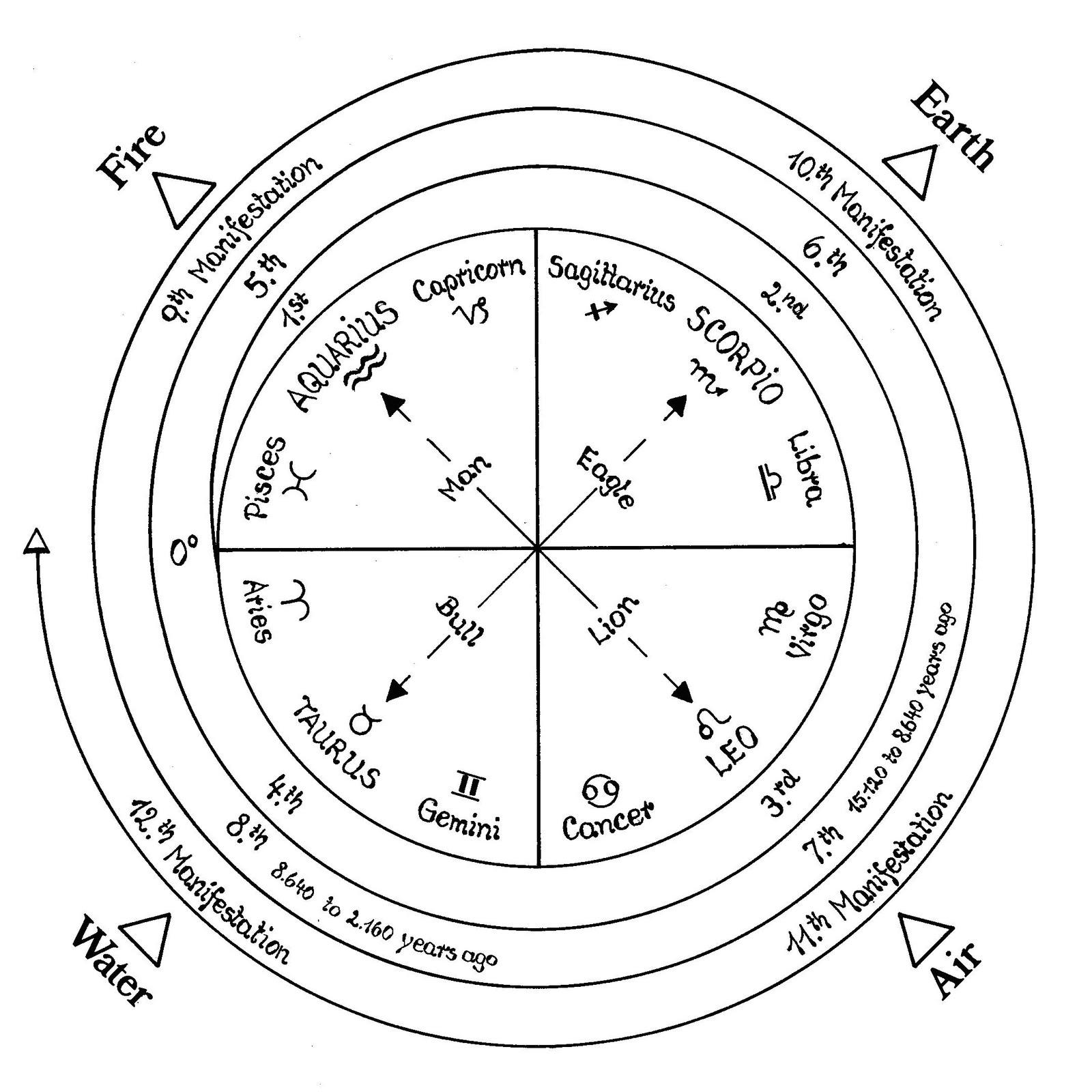 Puranic Cosmology Updated Updating The Vedic Altar 9