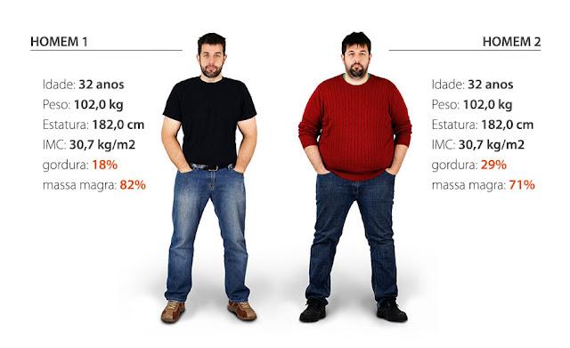 Peso não é tudo