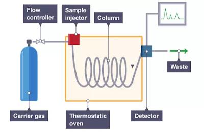 Komponen Penyusun Kromatografi Gas