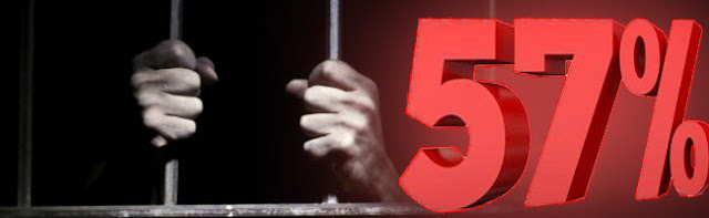 Resultado de imagem para pesquisa mostra 57% a favor da pena de morte