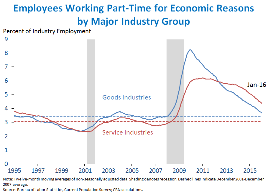 Employees Working Part Time for Economic Reasons
