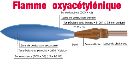 flamme oxyacétylénique neutre