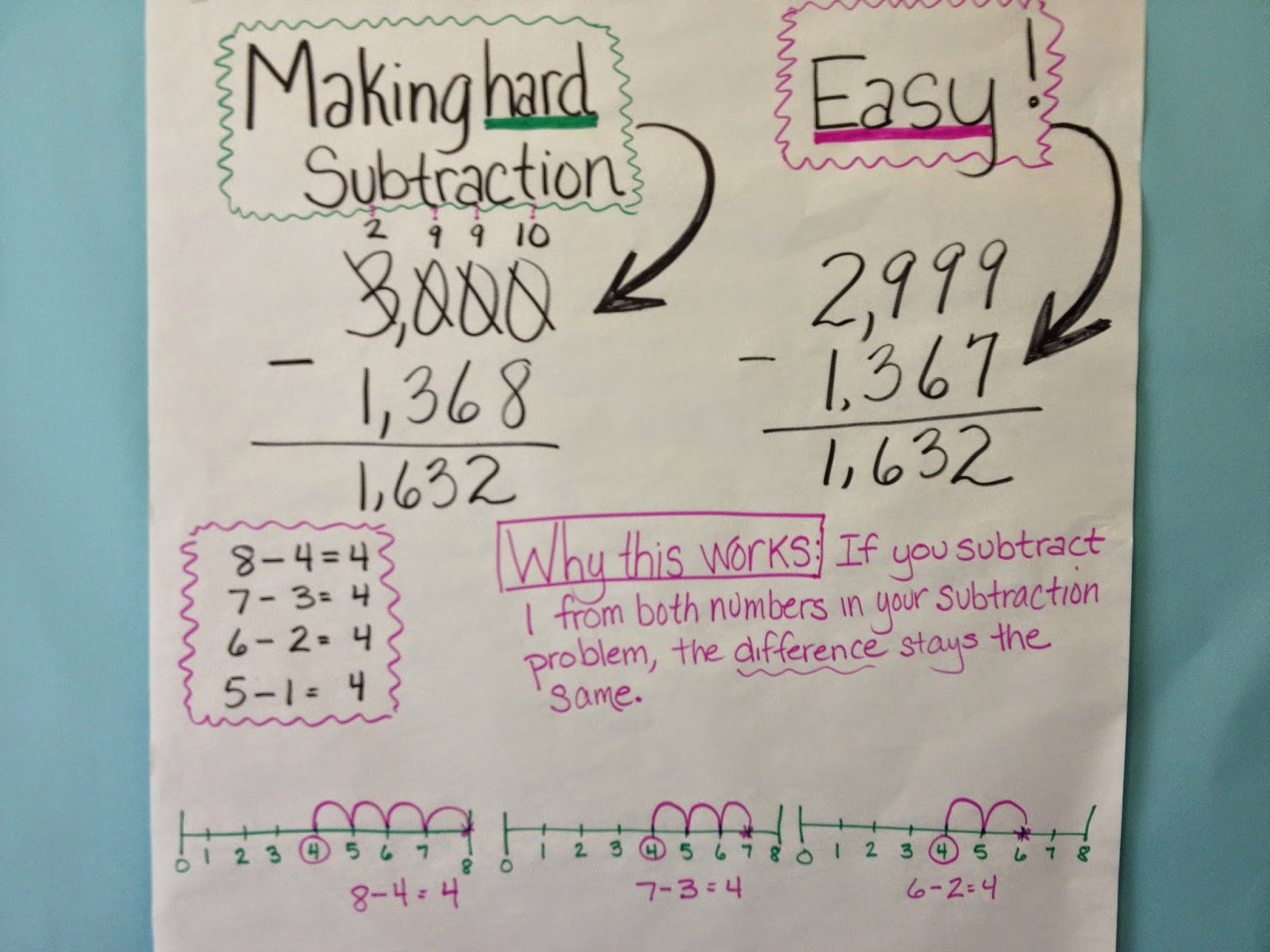 Nutty About Numbers Making The Hardest Subtraction