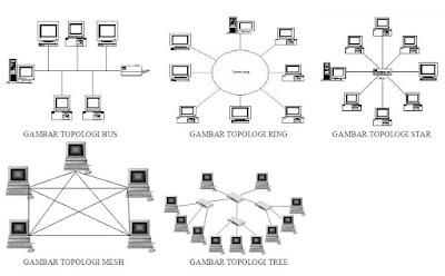 Macam Topologi Jaringan Komputer Lengkap dengan Kelebihan dan Kekurangannya
