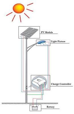 كيفية تصميم انارة الشورارع بالطاقة الشمسية