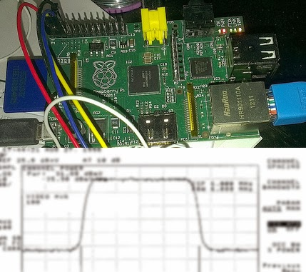 Learn on the fly : Raspberry pi as a simple low cost rf signal
