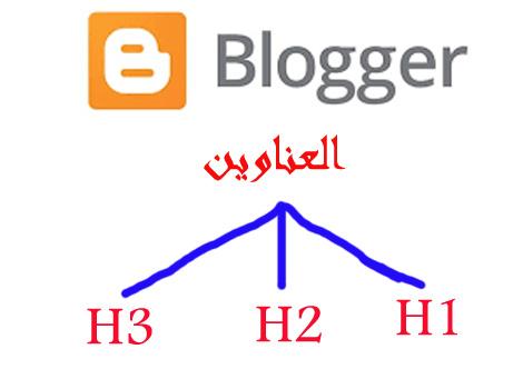 كيف اعرف عناوين h1 و h2 و H3 فى بلوجر