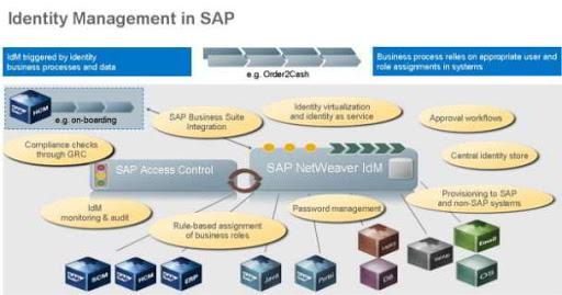 ¿Qué es SAP IdM?