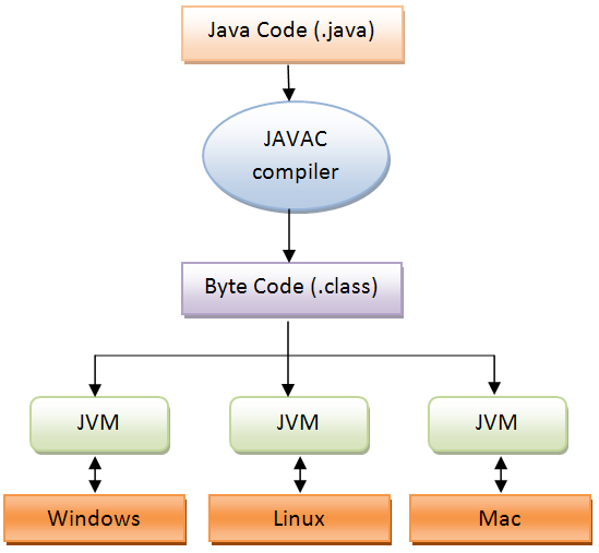 Jvm Architecture In Java With Diagram Oil Refinery Layout An All Around Sportsperson: Programming Fundamentals I