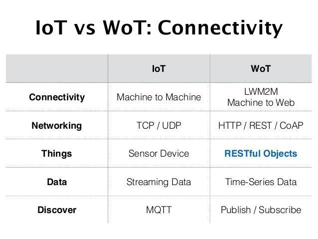 為什麼IoT 開發人員會對MQTT 和CoAP 感到困惑? - 3S Market