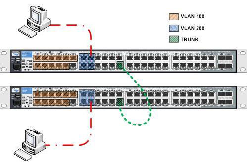HP Aruba 2530 Network Switch VLAN Configuration - Code