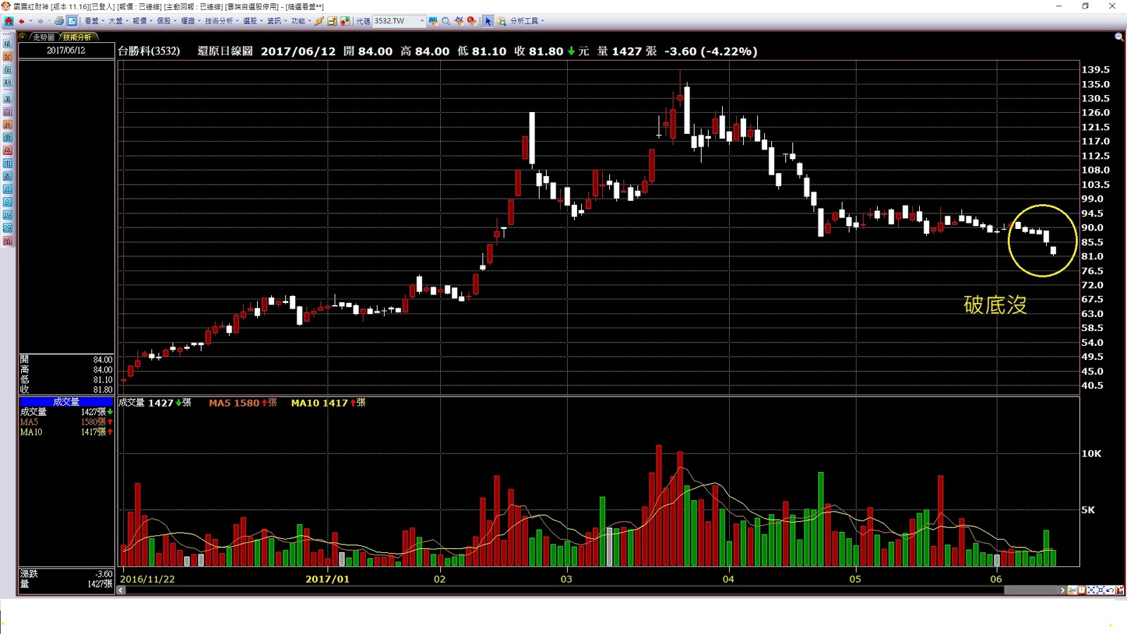 風華股市 投資日誌: 九陰,中繼,加慣性:這是空方3要命。 3532臺勝科