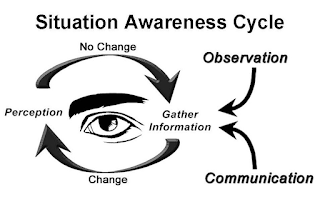 Situation Awareness Cycle: Observation and Communication (input). Gather information, change, perception, no change, repeat. (cycle around an eye)