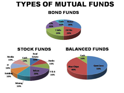 Type Of  Mutual Funds