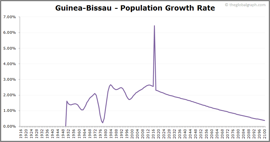 Guinea-Bissau  Population Growth Rate
