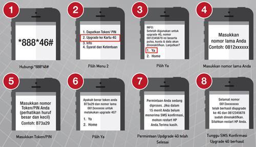 gambar Cara Upgrade Kartu Telkomsel 3G Ke 4G LTE Mengaktifkan Tanpa Ke Grapari