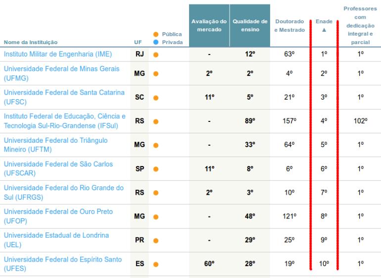 Os 10 melhores cursos de Engenharia Elétrica no Brasil segundo o ENADE
