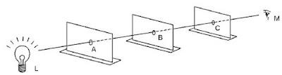 Lubang A, B, dan C segaris lurus, mata M dapat melihat lampu L