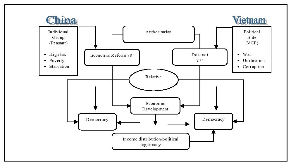 Pengaruh Reformasi Doi Moi Terhadap Perekonomian Dan