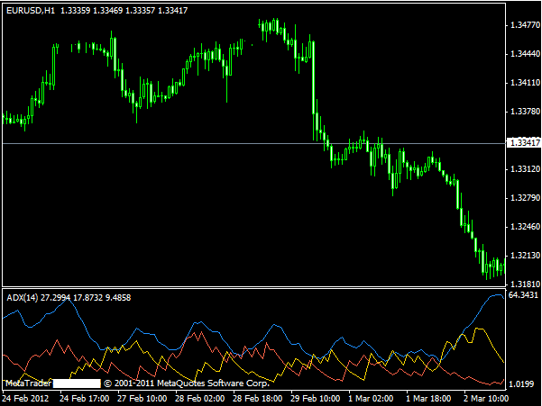 Non directional trading forex