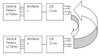 Pengertian Kabel Coaxial (kabel sepaksi), Spesifikasi, Jenis jenis, kelebihan dan kekurangan-nya