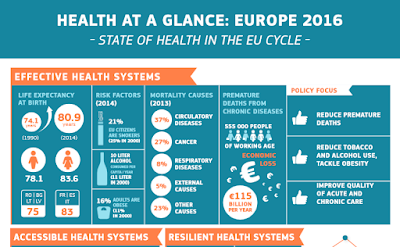 https://ec.europa.eu/health/sites/health/files/state/docs/health_glance_2016_infograph_en.pdf