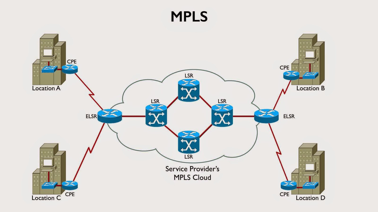 multiprotocol label switching mpls makes forwarding decisions based on 20 bit label and 32 bit header [ 1600 x 900 Pixel ]