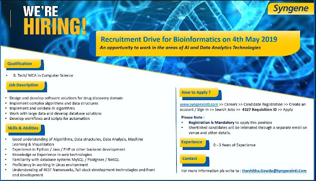 Walk in interview at syngene pharmaceuticals on 4th may 2019