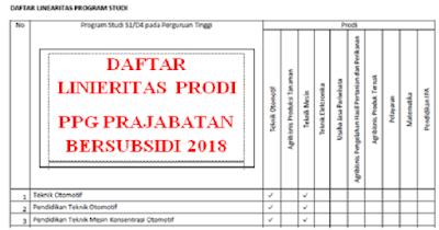 DAFTAR LINIERITAS PRODI PPG PRAJABATAN BERSUBSIDI 2018