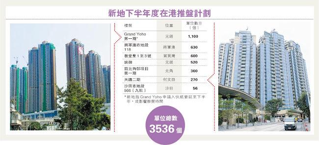 新鴻基地產(0016) 2015-16年 下半年度售樓