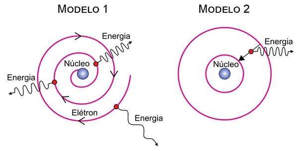 figuras representam dois modelos, 1 e 2, para o átomo de hidrogênio