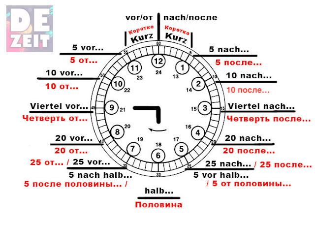 Немецкий язык урок 21 - Часы, время. Uhr, Zeit.