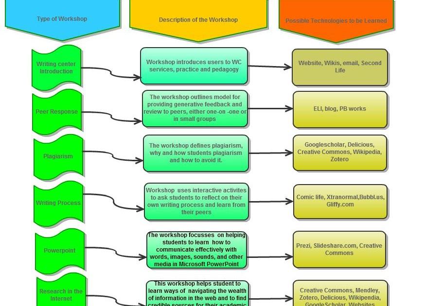 creative commons wikipedia