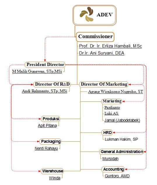 Struktur Organisasi PT ADEV Natural Indonesia, sabun transparan adev natural, sabun kecantikan adev, maklon sabun adev, sabun bening adev, cara pembuatan sabun adev, proses pembuatan sabun adev, manfaat sabun adev, adev natural indonesia, produk adev natural indonesia, kelebihan sabun adev natural, kekurangan sabun adev natural, jasa maklon sabun, jasa maklon kosmetik, mesin sabun adev natural, mesin sabun transparan, adev perusahaan maklon kosmetik dan sabun kecantikan, harga sabun adev natural