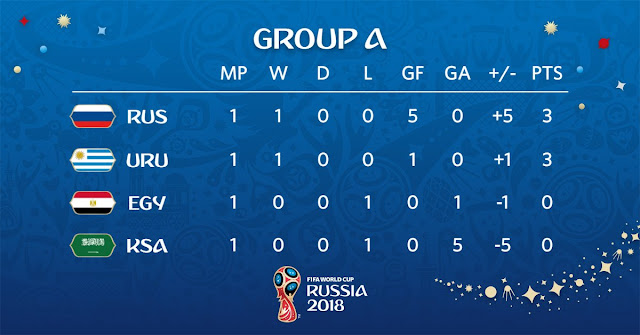 World cup 2018 group A standings