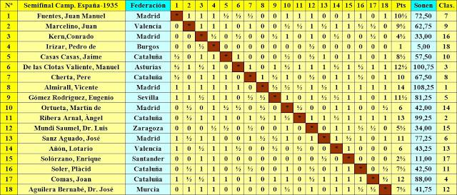Clasificación final por orden de sorteo inicial de la Semifinal del Campeonato de España de 1935