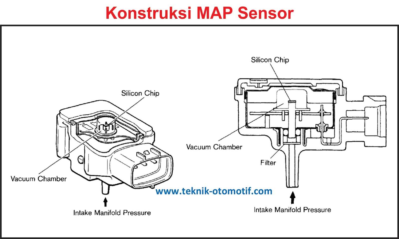 Fungsi Map Manifold Absolute Pressure Sensor