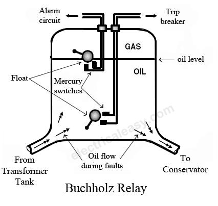 Buchholz relay #