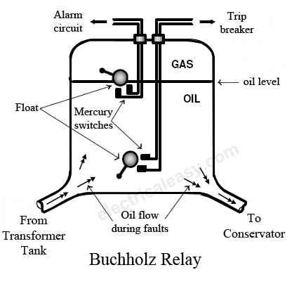 Buchholz Relay Construction Working on schematic circuit diagram