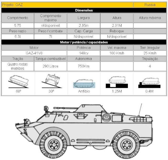 BRDM-2 Veículo ligeiro de reconhecimento (GAZ) descrição