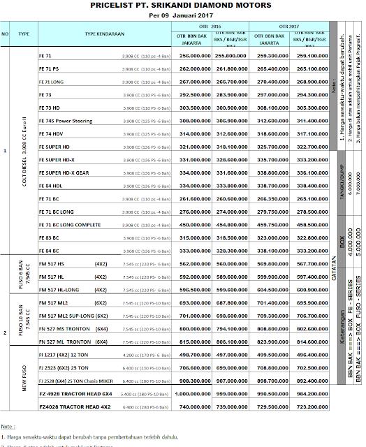 pricelist mobil niaga mitsubishi 2017